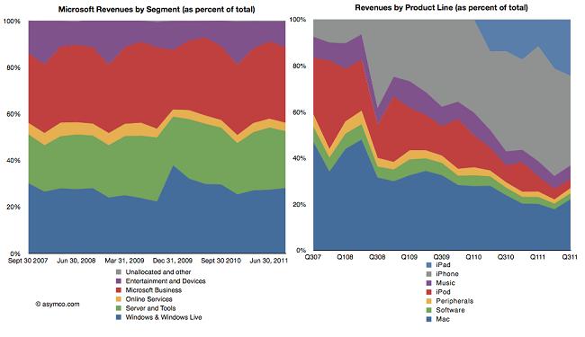 apple vs microsoft revenue small