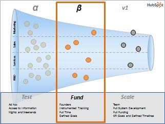 HubSpot Experiment Framework