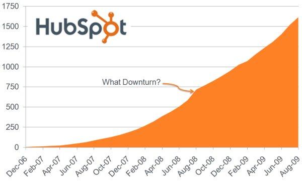 HubSpot Growth Chart